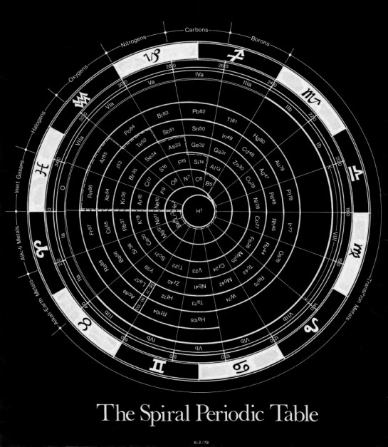 Spiral Periodic Table Of The Elements As Related To The Zodiac