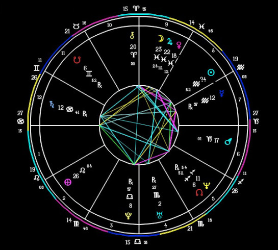Each Report Includes A Zoomable Pdf Of Your Birth Chart For Maximum Legibility And An 18 20 Page Description Explaining Feature With The Most